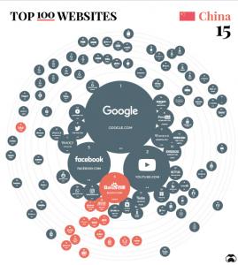 全球网站访问量top100